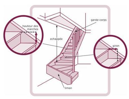 schema de fabrication d'un escalier